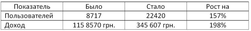 Кейс продвижения магазина -электро и -пневмо инструмента с рентабельностью в 1029%