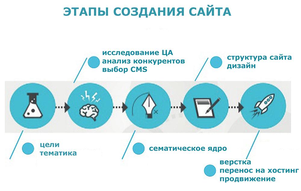 SEO оптимизация на этапе разработки - создаем качественный сайт с самого начала