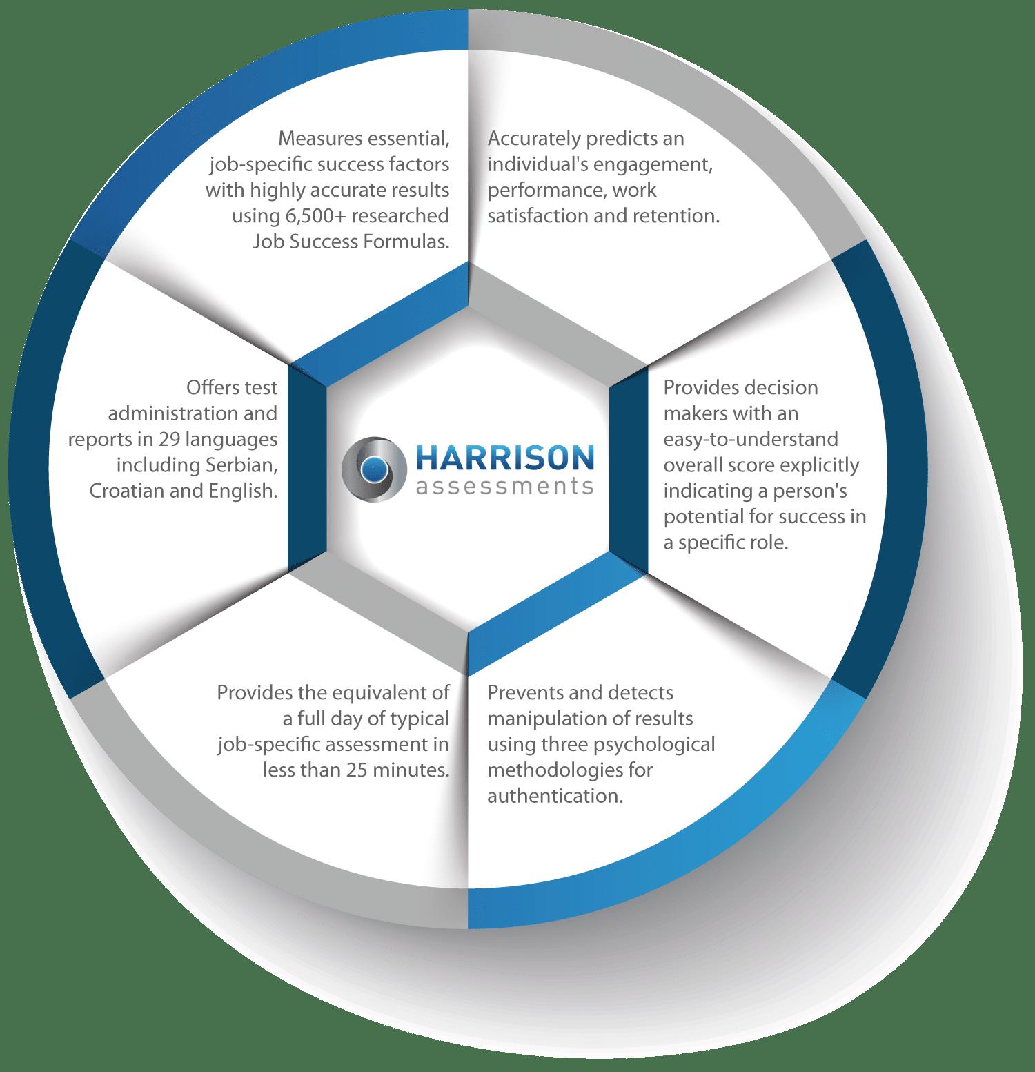 Продвижение нового продукта: Harrison Assessments
