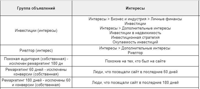 Кейс по ЖК